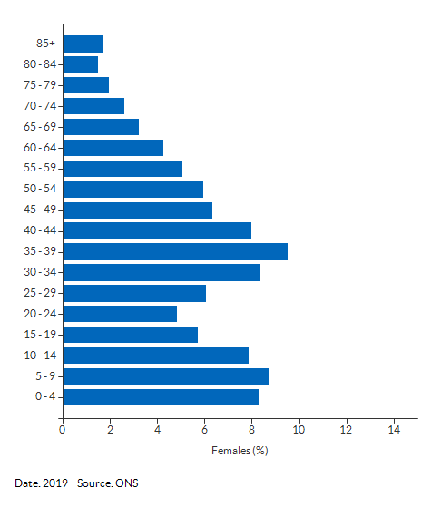 5-year age group female population estimates for Slough for 2019