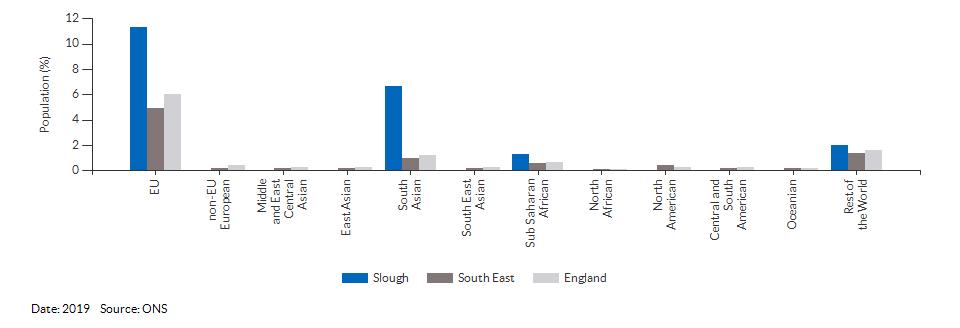 Nationality (non-UK breakdown) for Slough for 2019