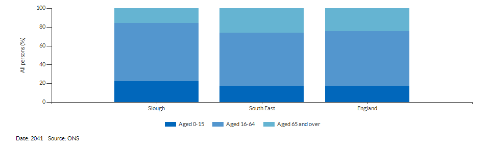 Broad age group population projections for Slough for 2041