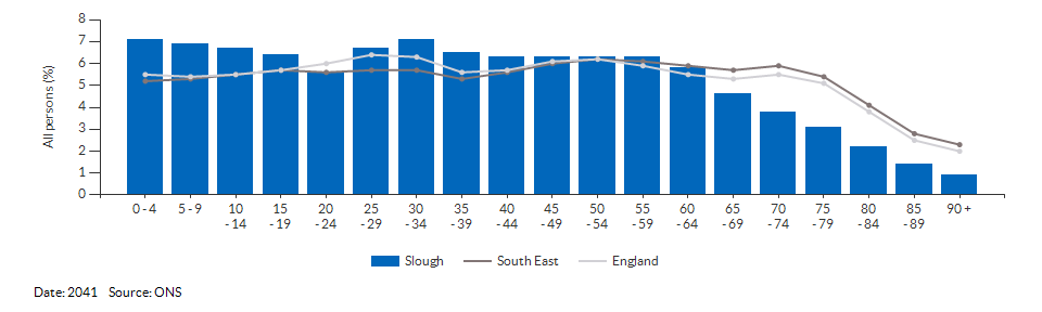 5-year age group population projections for Slough for 2041