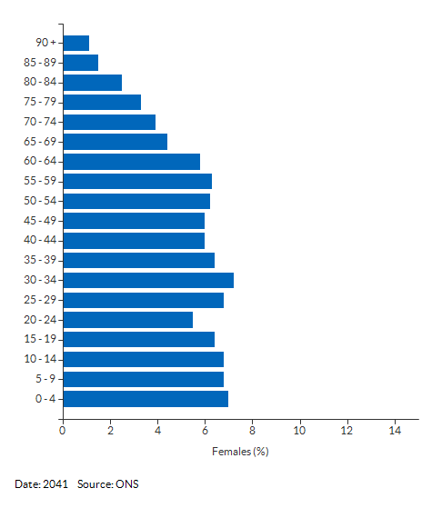 5-year age group female population projections for Slough for 2041