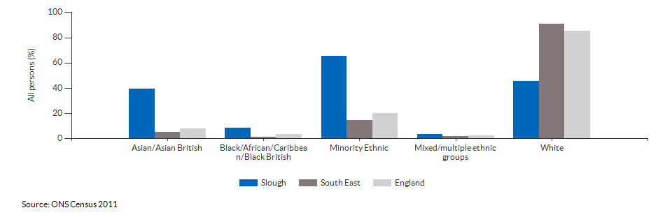 Ethnicity in Slough for 2011