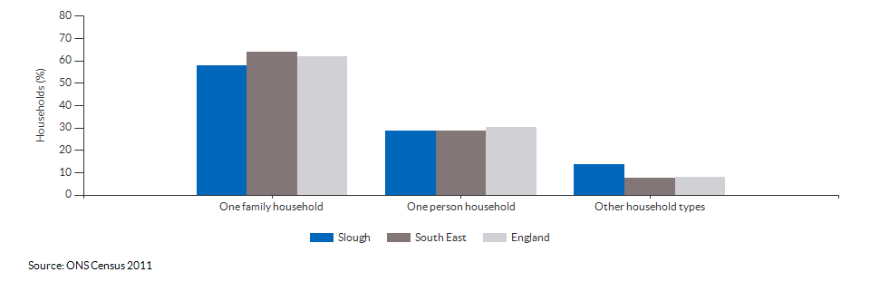 Household composition in Slough for 2011