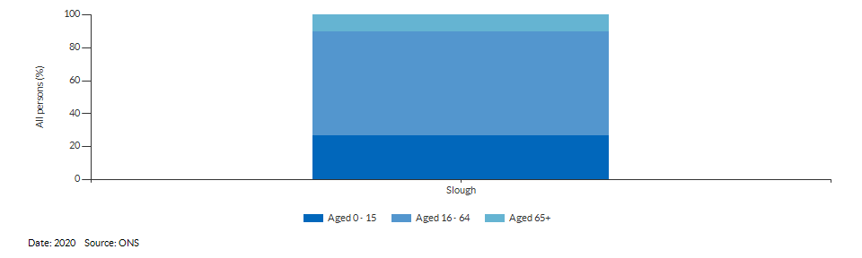 Broad age group estimates for Slough for 2020