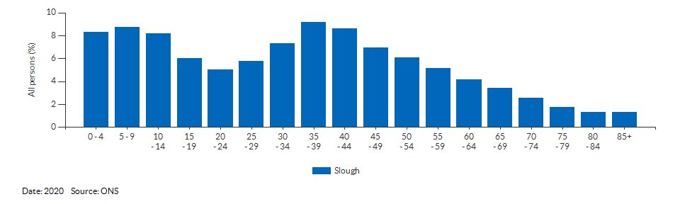 5-year age group population estimates for Slough for 2020