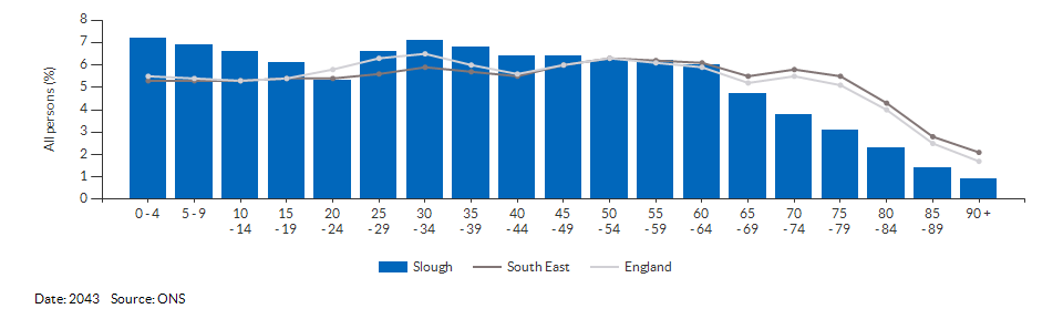 5-year age group population projections for Slough for 2043