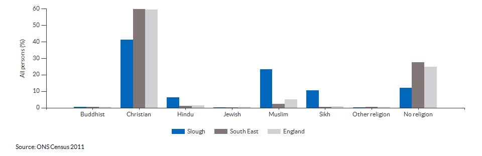 Religion in Slough for 2011