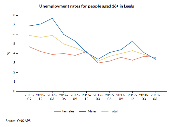 Unemployment rates for people aged 16+ in Leeds over time