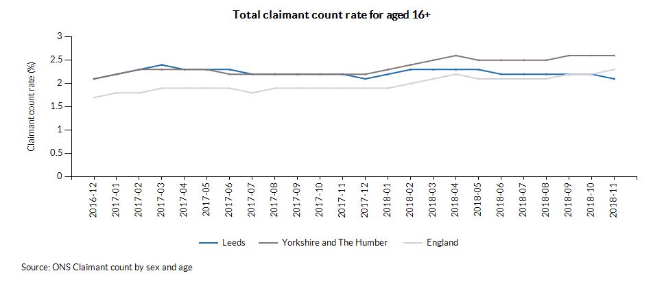Total claimant count rate for aged 16+ over time