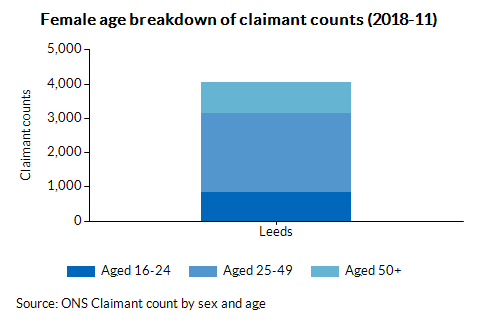 Female age breakdown of claimant counts (2018-07)