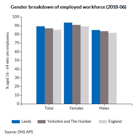 Gender breakdown of employed workforce (2017-12)