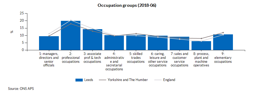 Occupation groups (2018-03)