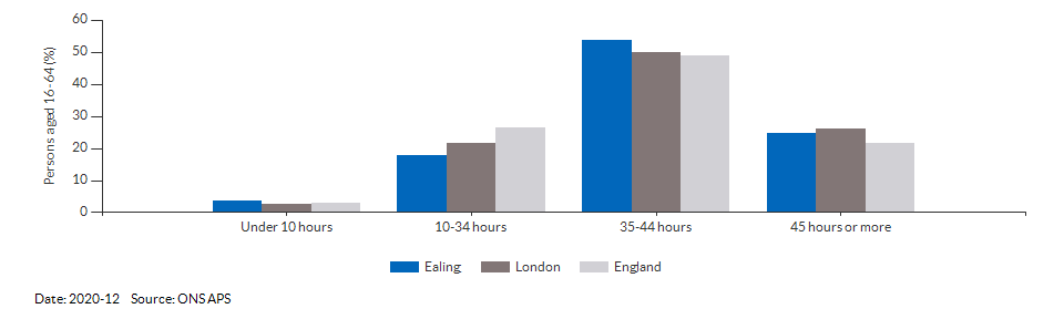 Occupations for the working age population in Ealing for 2011
