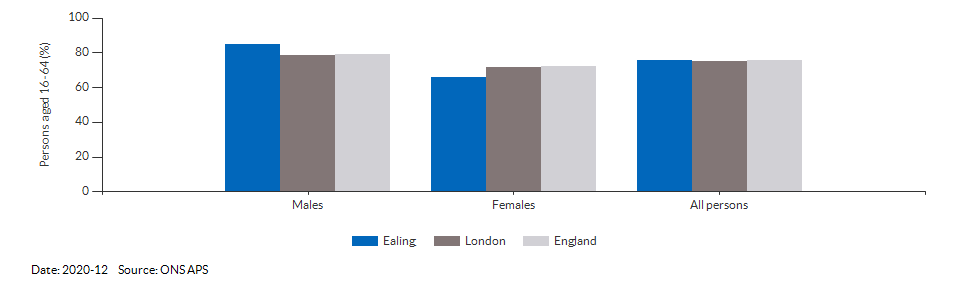 Employment rate in Ealing for 2020-12