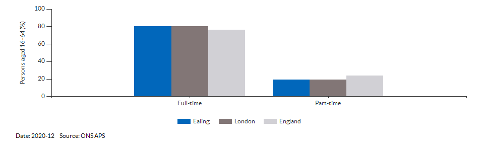 Full-time and part-time employment in Ealing for 2020-12