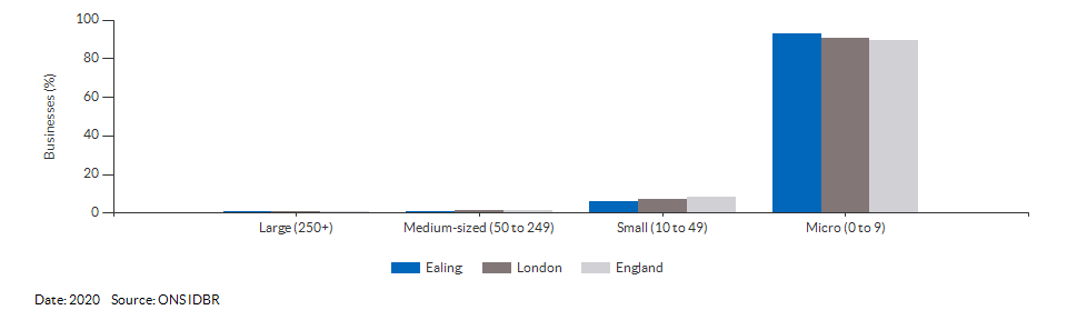 Enterprises by employment size for Ealing for (2020)