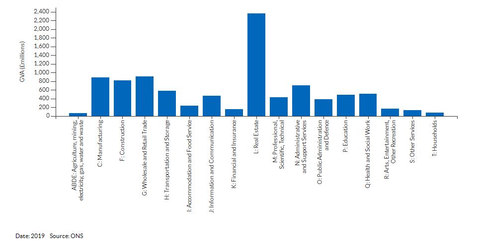 Economic activity breakdown for Ealing for (2019)