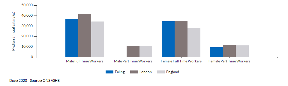 Median annual resident salaries for Ealing for (2020)