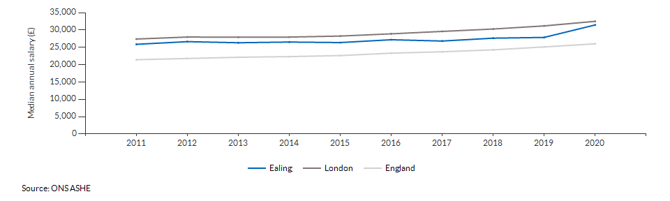 Median annual salary for all residents for Ealing over time