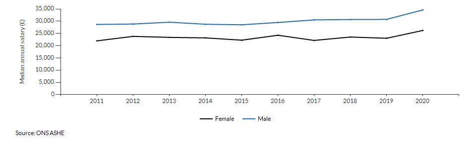 Median annual salary for resident males and females for Ealing over time