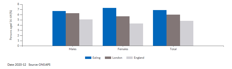 Unemployment rate in Ealing for 2020-12