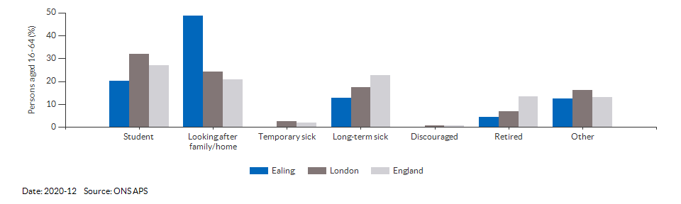 Reasons for economic inactivity in Ealing for 2020-12