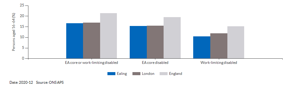 Disability (Equality Act) core level in Ealing for 2020-12