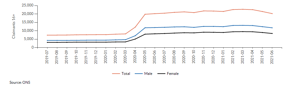 Claimant count for aged 16+ for Ealing over time