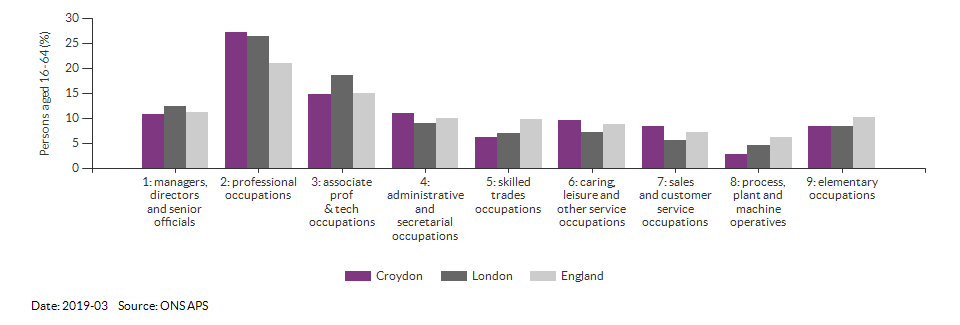 Occupations for the working age population in Croydon for 2011