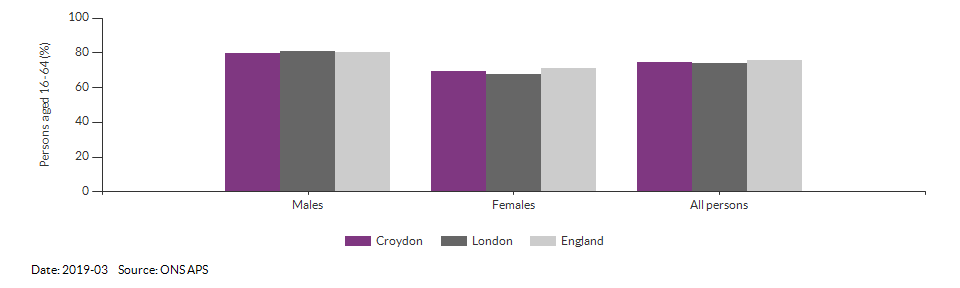 Employment rate in Croydon for 2019-03