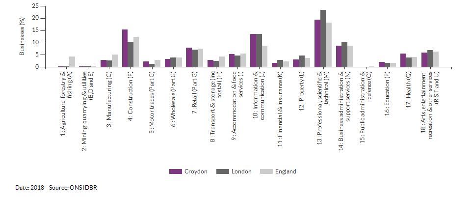 Enterprises by industry for Croydon for (2018)