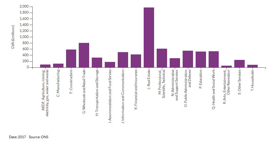 Economic activity breakdown for Croydon for (2017)
