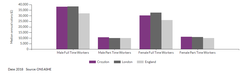 Median annual resident salaries for Croydon for (2018)