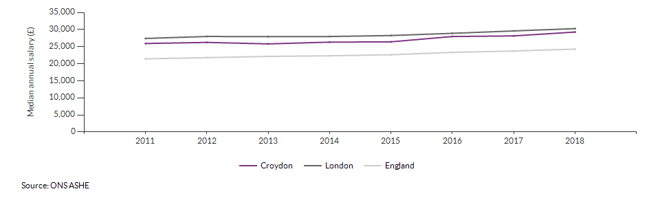 Median annual salary for all residents for Croydon over time