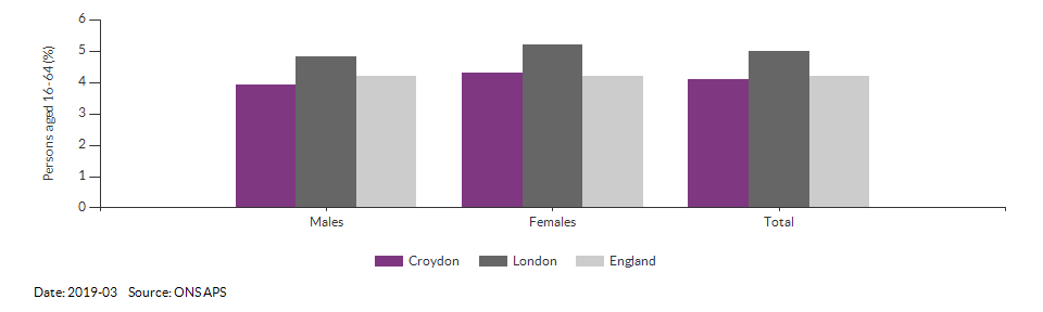 Unemployment rate in Croydon for 2019-03