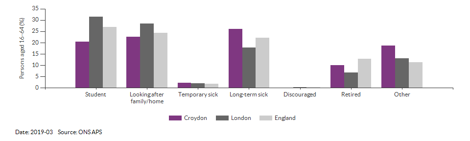 Reasons for economic inactivity in Croydon for 2019-03
