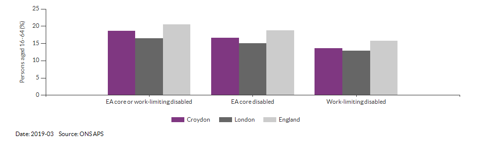 Disability (Equality Act) core level in Croydon for 2019-03