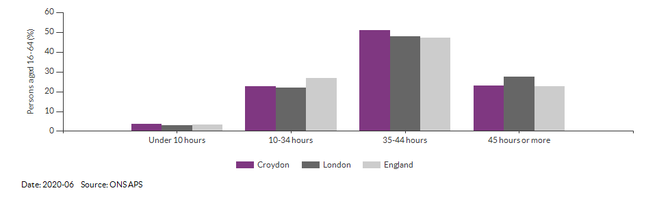 Number of weekly hours worked in Croydon for 2020-06