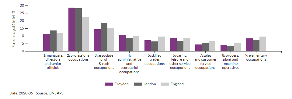 Occupations for the working age population in Croydon for 2020-06