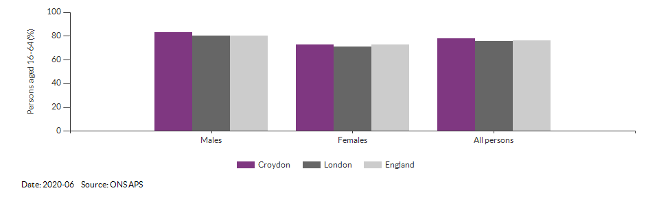 Employment rate in Croydon for 2020-06