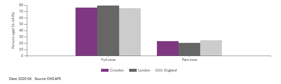 Full-time and part-time employment in Croydon for 2020-06
