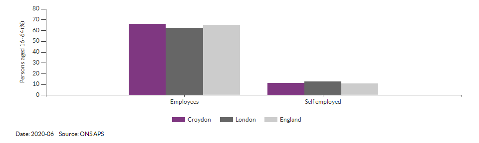 Employees and self employed in Croydon for 2020-06