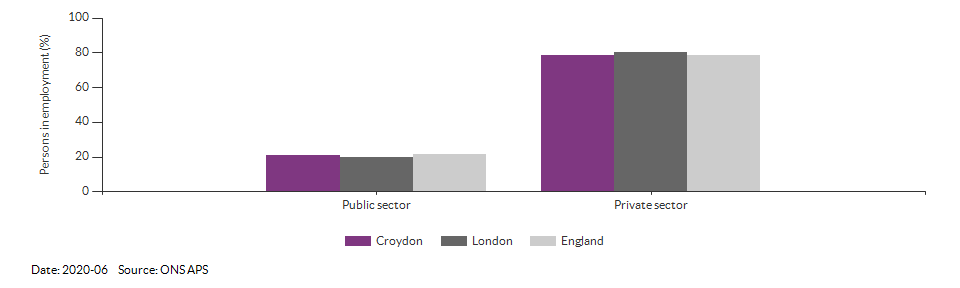 Public and private sector employment in Croydon for 2020-06
