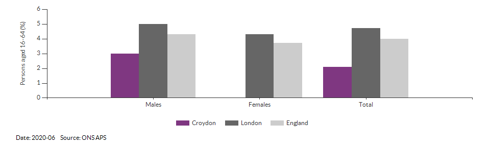 Unemployment rate in Croydon for 2020-06