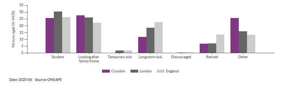 Reasons for economic inactivity in Croydon for 2020-06