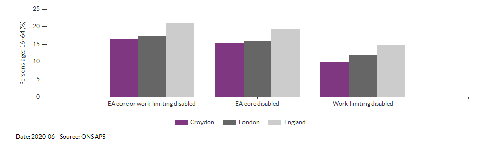 Disability (Equality Act) core level in Croydon for 2020-06