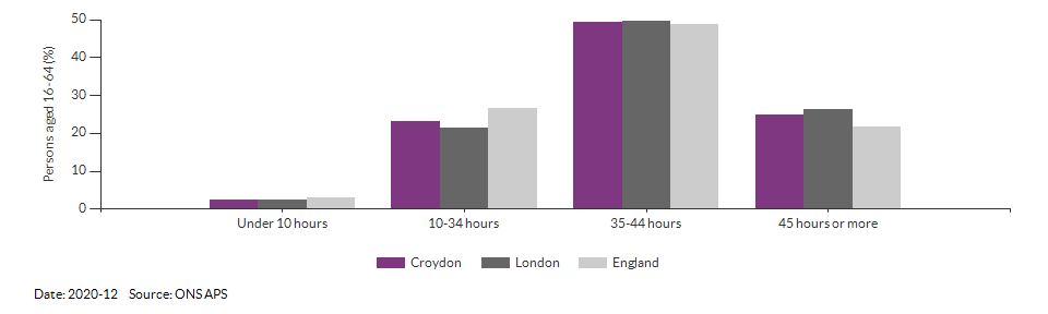 Number of weekly hours worked in Croydon for 2020-12