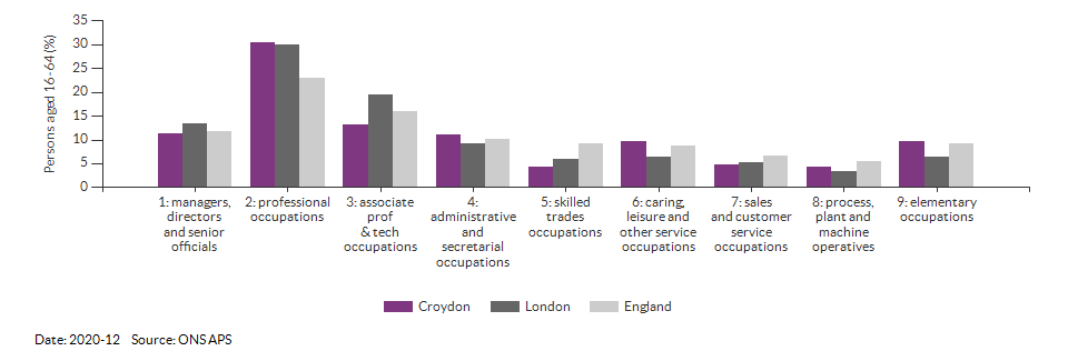 Occupations for the working age population in Croydon for 2020-12