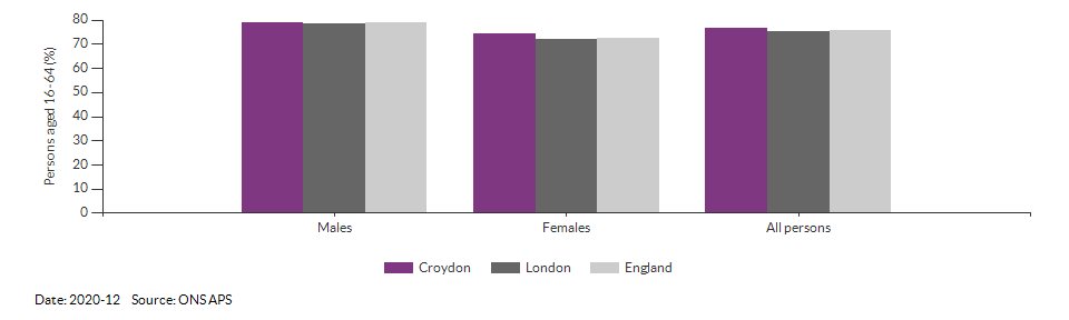 Employment rate in Croydon for 2020-12