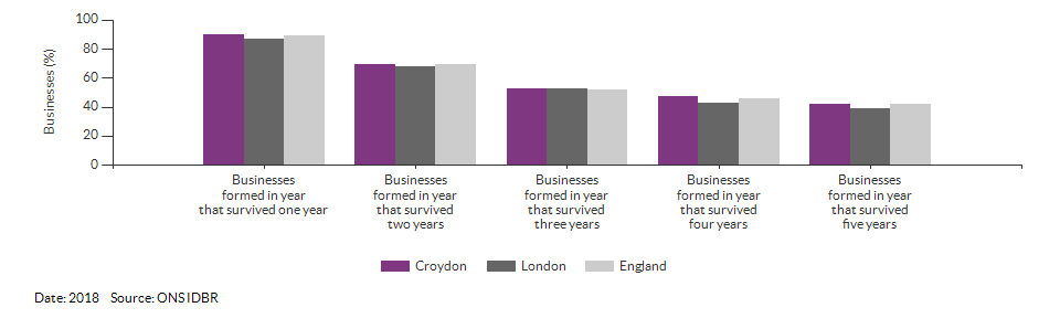 Enterprises by employment size for Croydon for (2018)